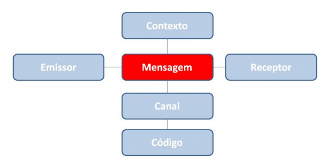 Os seis elementos da comunicação