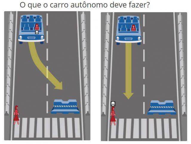 Moral Machine, pesquisa do MIT sobre qual comportamento as pessoas acham que carros autônomos deveriam ter